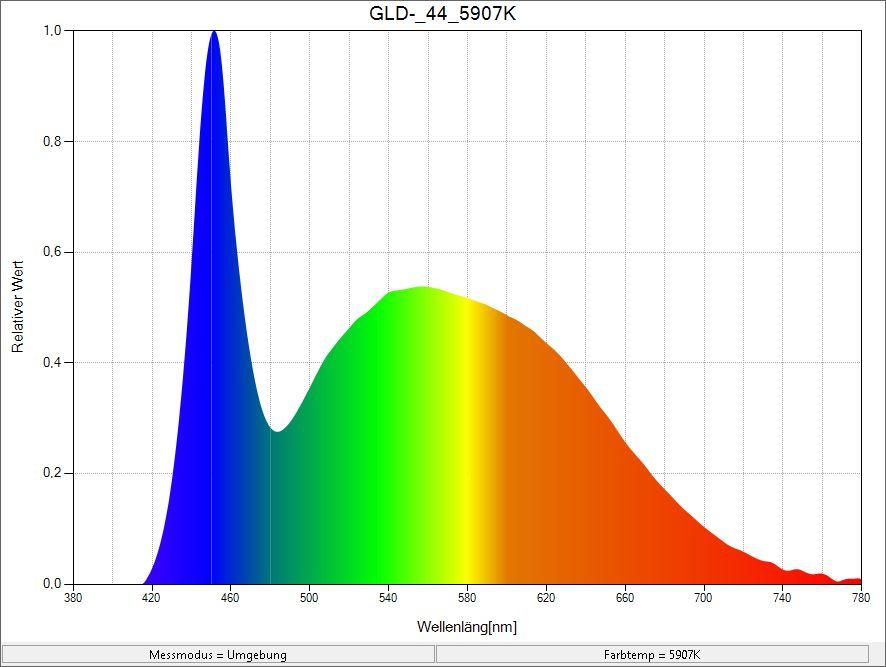 Spektral-verteilung (Bild)